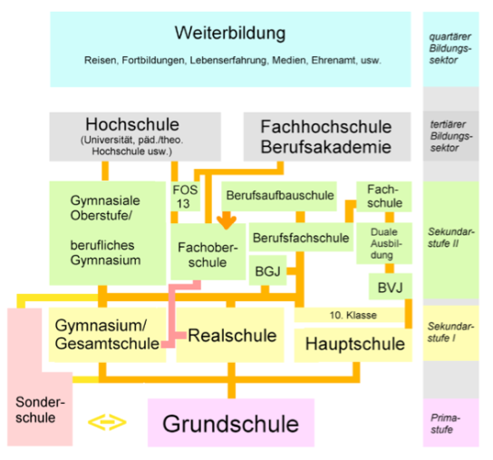 Deutsches Bildungssystem von Der Unfassbare, Wikimedia Commons